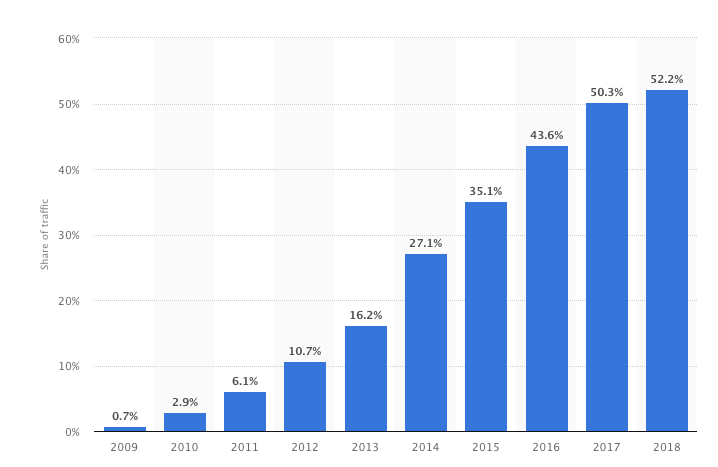 Growth of mobile searches