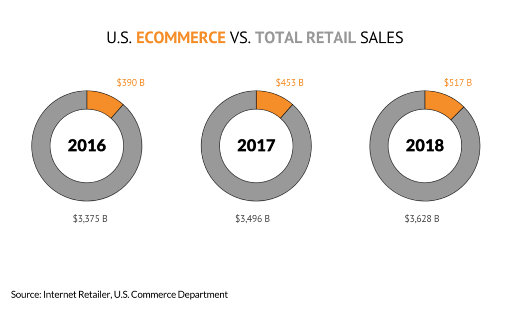 Ecommerce VS total retail sales