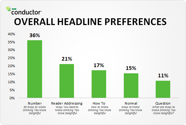 Conductor charted the results of a study that showed overall headline preferences
