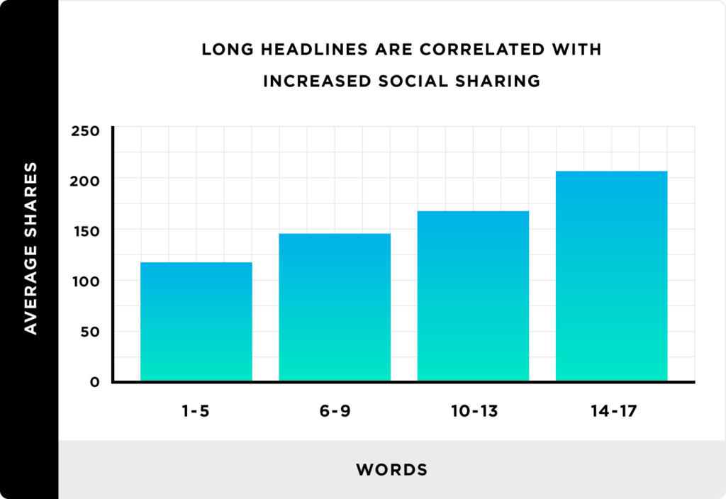 Chart showing how long headlines are related with increased social sharing