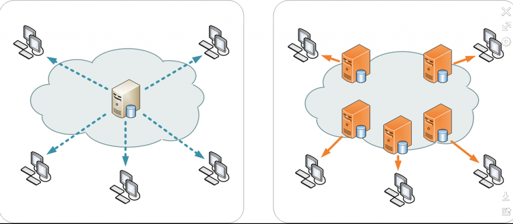 Content delivery network providing servers and data centres in locations closer to the user
