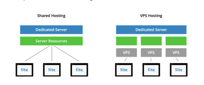 Shared hosting vs. VPS Hosting