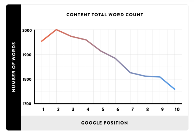 Average word count of the top 10 ranking pages