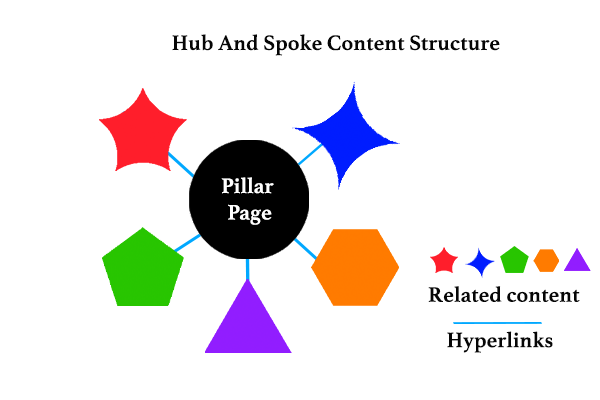 A hub and spoke content structure created by an SEO consultant Toronto