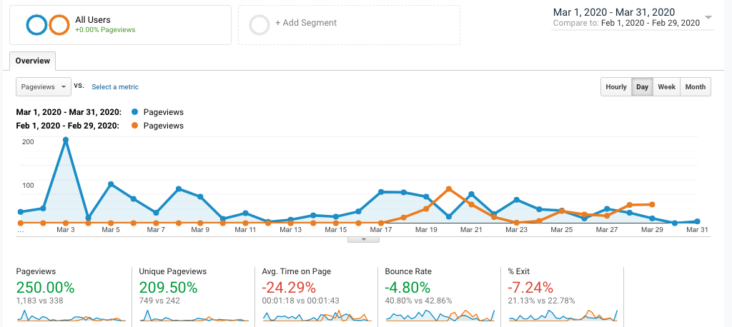 250% traffic increase after local SEO services in Toronto