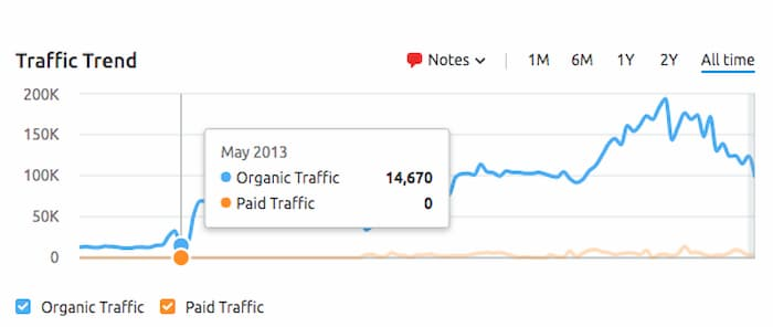 Influencer marketing was an alternate traffic source for Aden and Anais that increased traffic 500% in one month