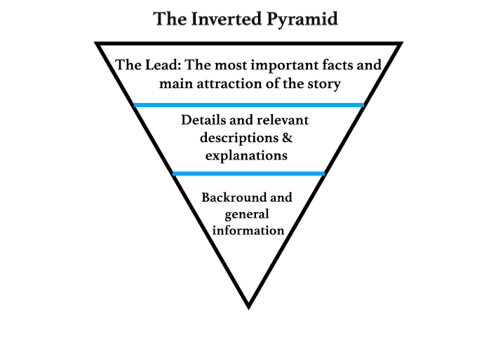 The inverted pyramid is a journalistic styled approach to writing SEO content