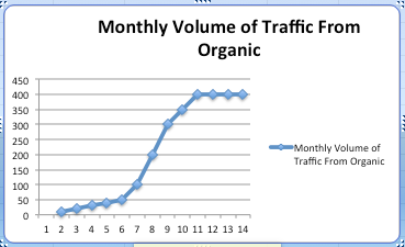 Monthly volume of traffic from organic is a big difference between SEO and PPC