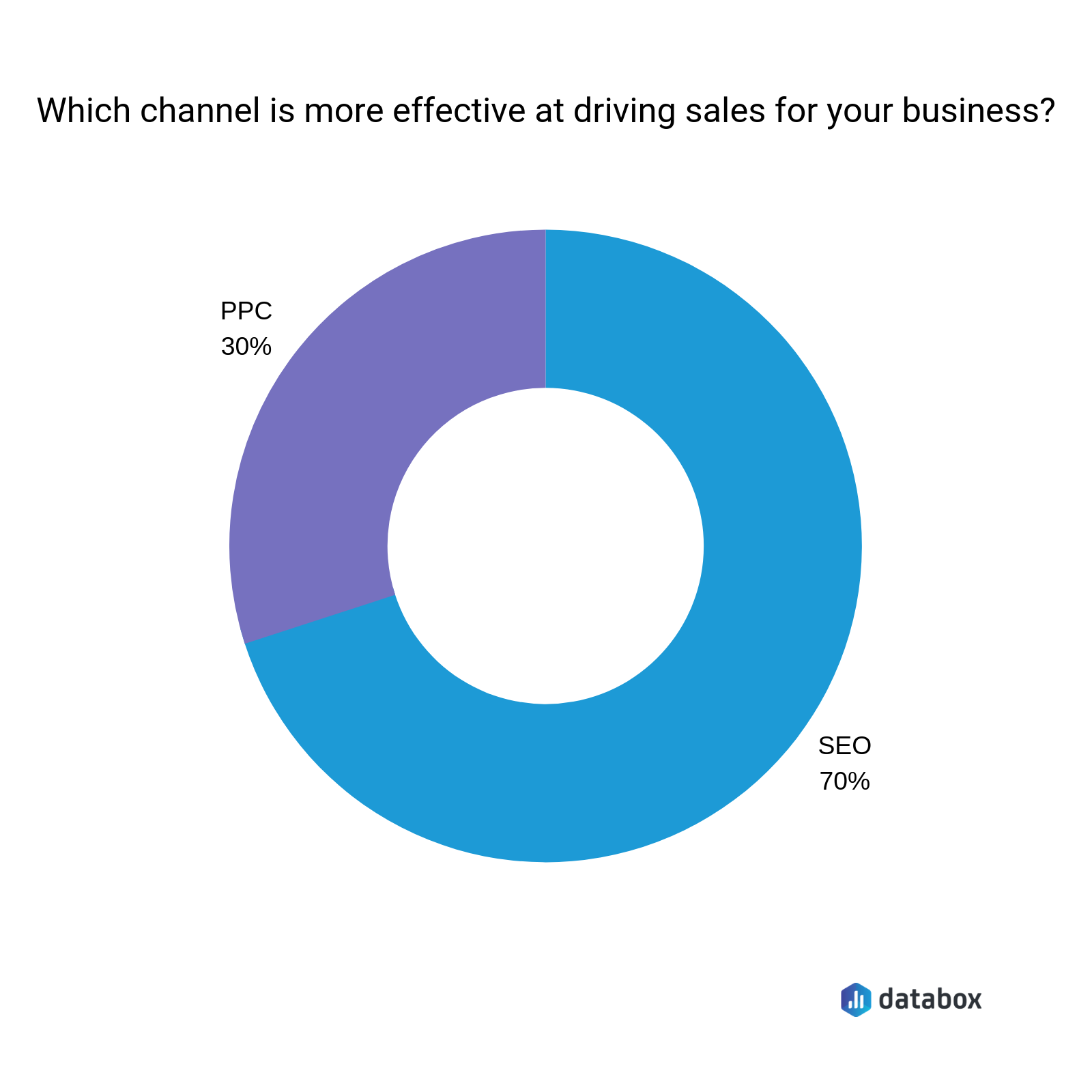70% of marketers say that SEO is more effective than PPC