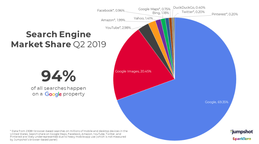 94% of searches are made from a Google product
