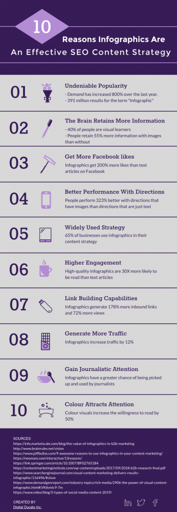 This infographic lists 10 statistics describing why infographics are still an effective SEO content strategy