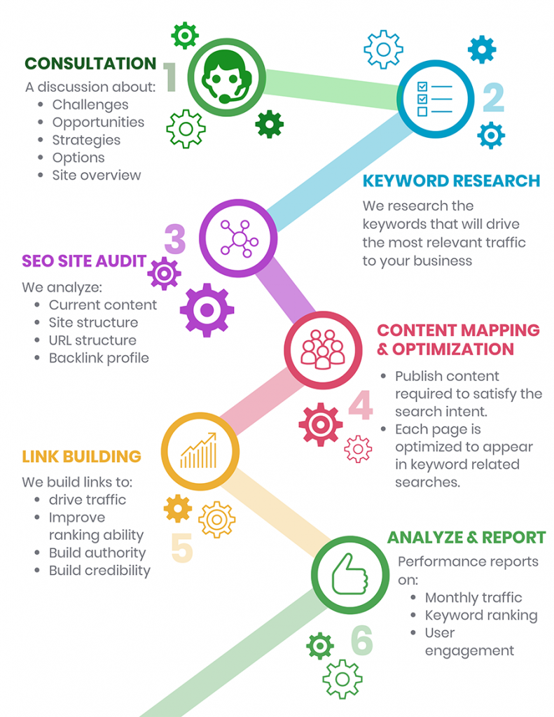 6 step process of the SEO services provided by Digital Ducats Inc.