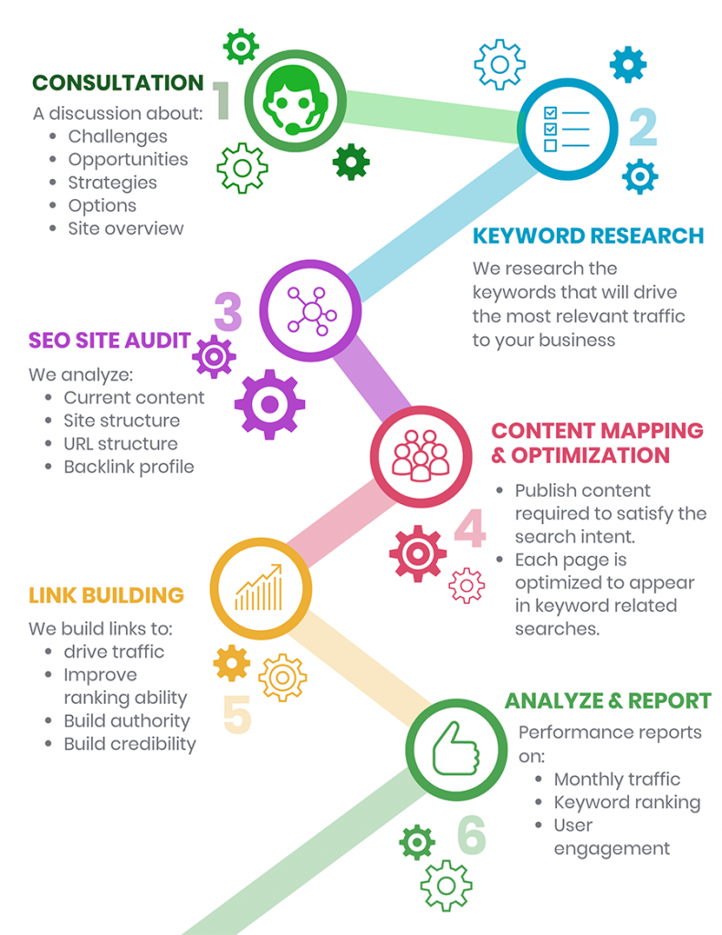 The 6 step process for implementing SEO Pickering Services.