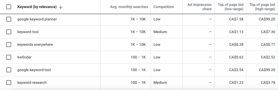 Google Keyword Planner reports the best keywords suggestions for your website along with the metrics for each keyword
