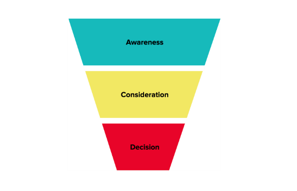 An image of the 3 stages of the buyer journey to guide you how to select the best keyword for your website