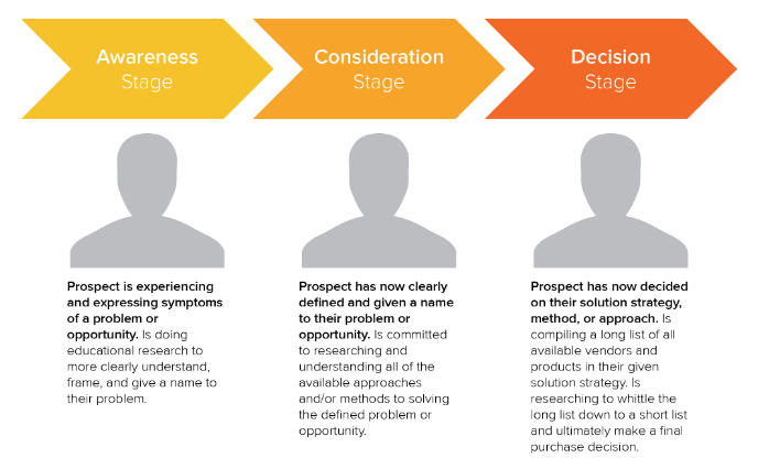 The buyer journey details the different types of content that need to be created in an SEO strategy