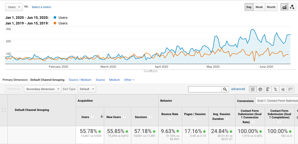 4 month SEO Case Study that resulted in doubling website traffic.