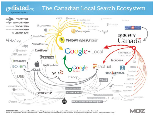 Canadian local search ecosystem that shows how information is shared. Tapping into these major directories serve as alternate traffic sources