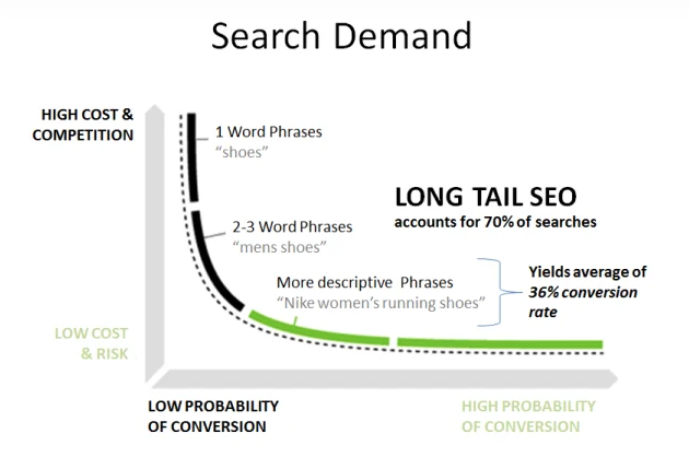 long tail keywords vs head terms vs chunky middle