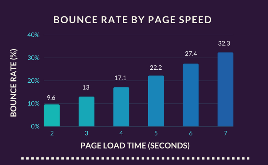 Chart showing how Page speed increases bounce rate. This can be crucial to the SEO of small business for maintaining ranking