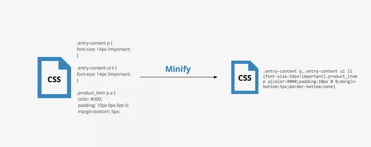What CSS code looks like before and after you minify