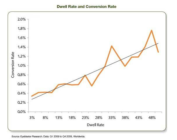 Chart showing the relationship between dwell time and conversions rates