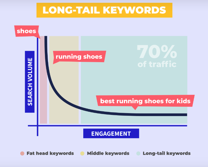 Long-tail keywords make up the largest percentage in number of searches