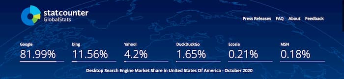 Statcounter showing American search engine market share