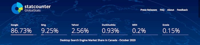 Statcounter showing Canadian search engine market share