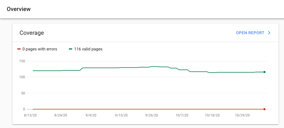 Google search console shows the number of pages indexed so you can start improving your small business SEO