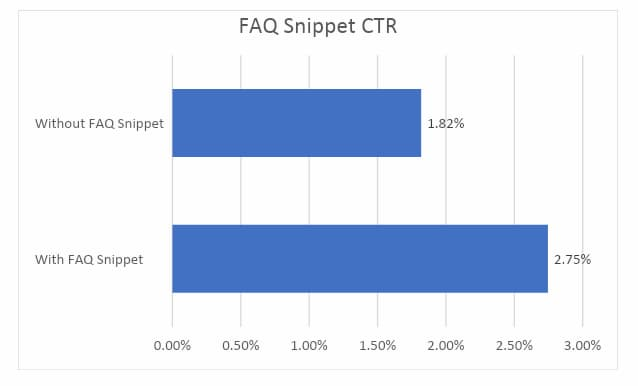 Graph showing the results of a rich snippet case study on how small improvements can make a big difference which busts the SEO myth that anyone can do SEO.