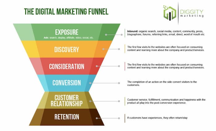 Target different stages in your marketing funnel to move visitors further along the buying process.