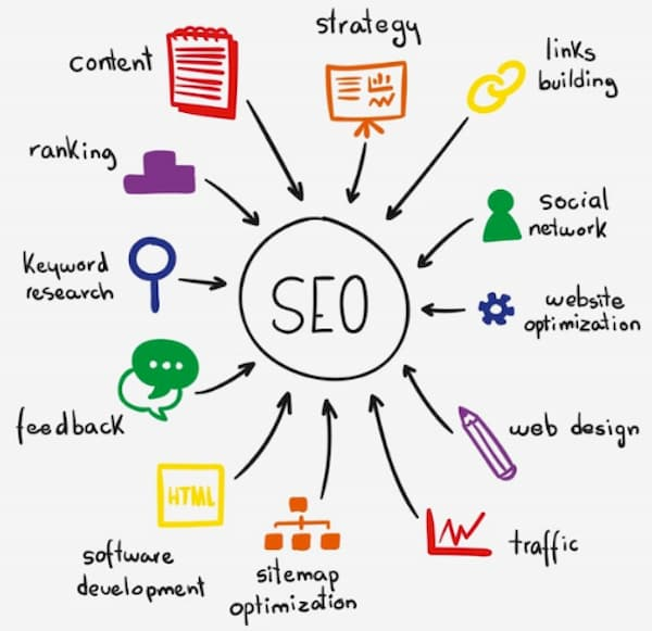 SEO is a one-time operation is a complete SEO myth because it is multilayered and a long-term process