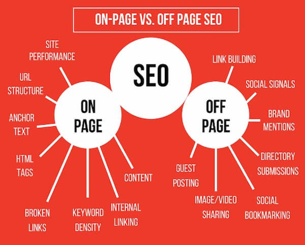 Image showing the many different aspects of SEO