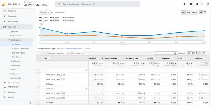 Google Analytics sample report to show how data driven decisions can improve conversions
