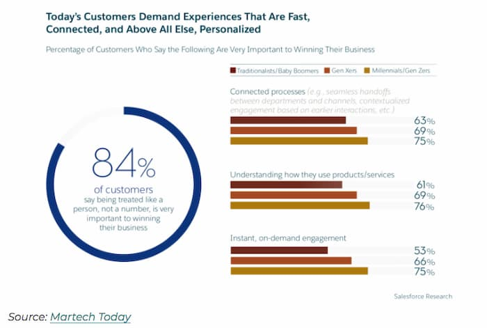 The customers demand for personalization requires the use of data-driven marketing strategies