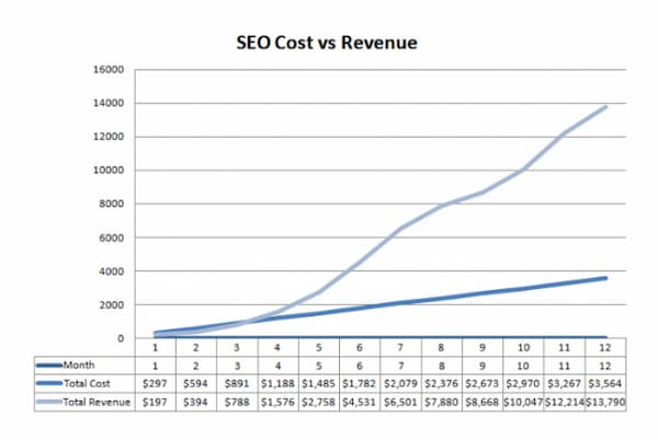 SEO basics: A chart showing cost vs. revenue where revenue is compounding overtime