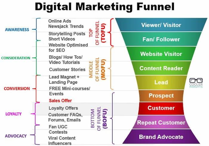 Detailed digital marketing funnel
