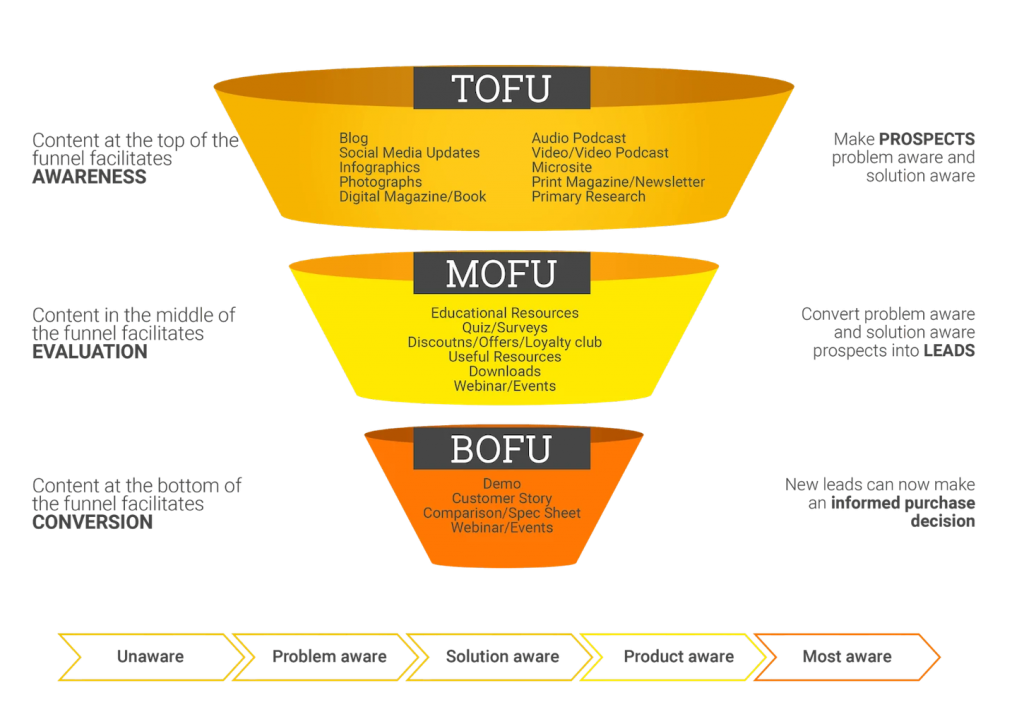 Top to the bottom of the funnel content
